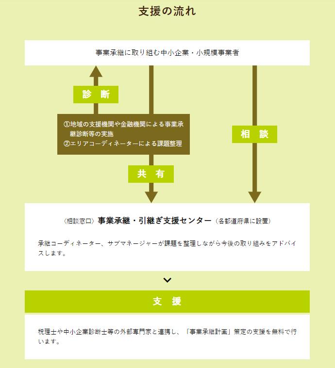 事象引継ぎセンターの事業承継計画策定支援の流れ