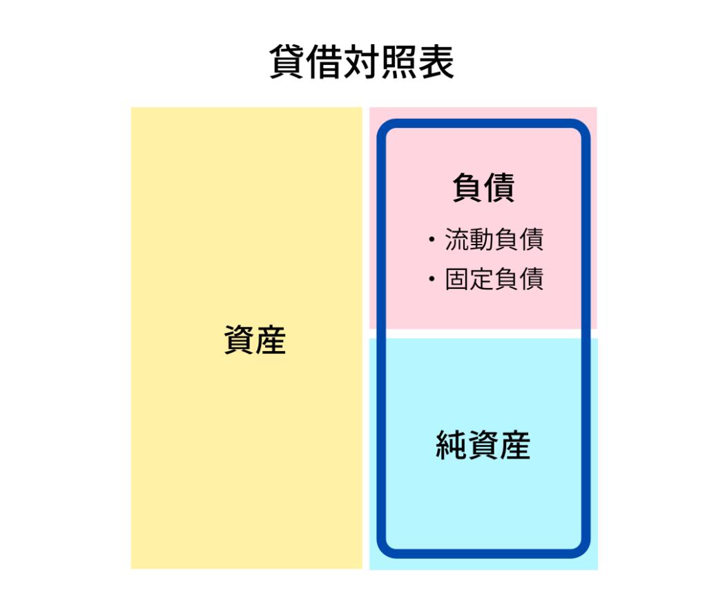 貸借対照表の右側