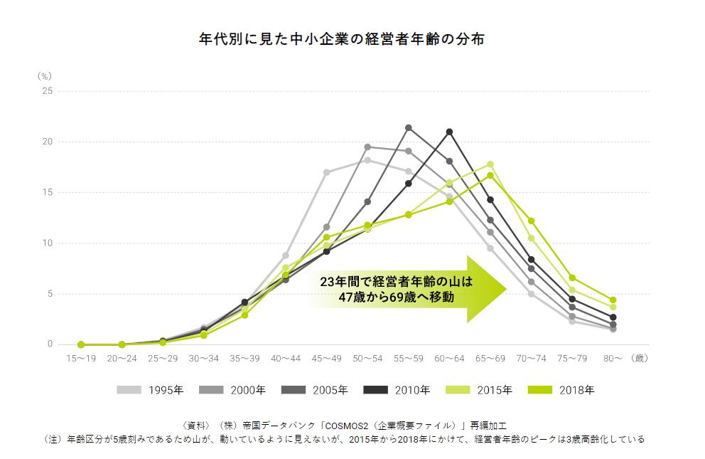 中小企業の経営者の年齢分布グラフ