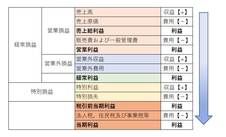 損益計算書の各項目の図