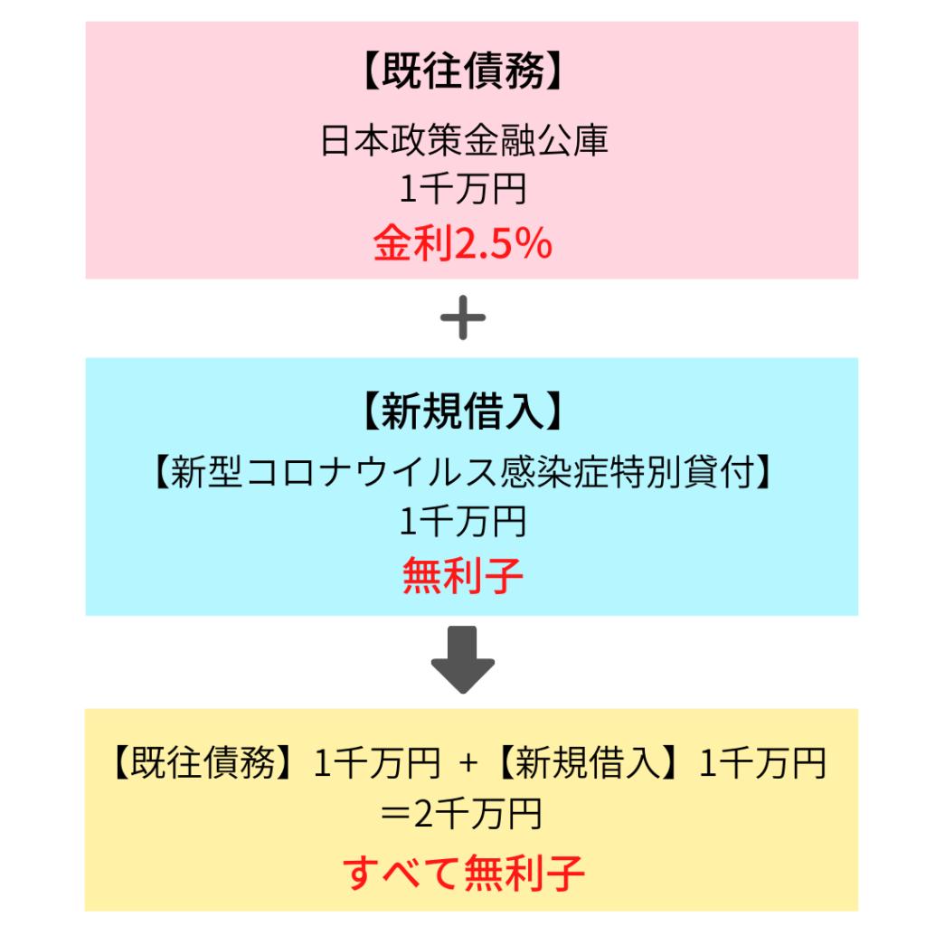 日本公庫等の既往債務の借換例