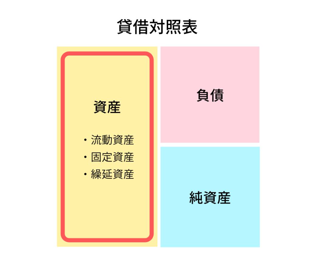 貸借対照表の左側