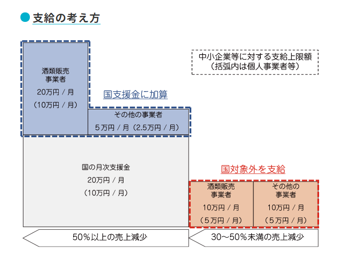 東京都の月次支援金支給の考え方
