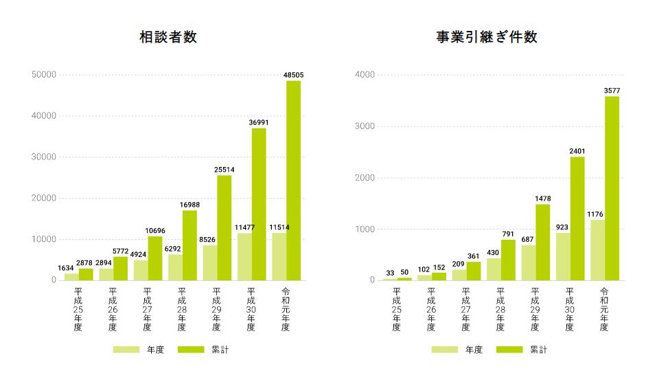 事業引継ぎセンターの相談件数のグラフ