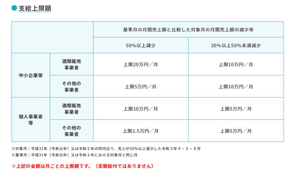 東京都の月次支援金支給上限額一覧