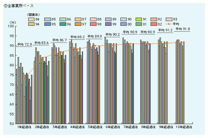 中小企業庁 中小企業白書2006年度版より 開業年次別 事業所の経過年数別生存率 全事業所ベースのグラフ