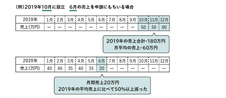 2019年10月に設立した法人の売上判断基準の考え方の図